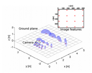 Example of noise model used in Lee's paper to enable robust navigation.